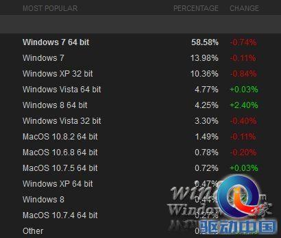 Valve发布11月Steam平台统计数据 Windows 8用户数已超Mac OS