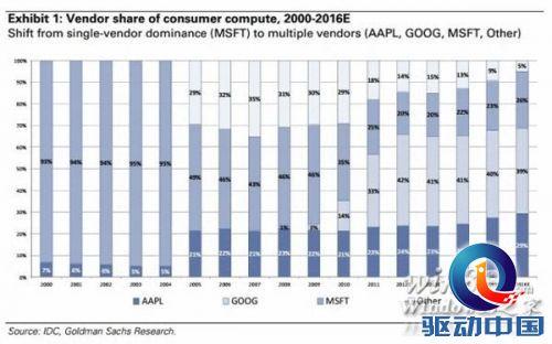 微软消费市场份额将下滑至20% 低于谷歌苹果