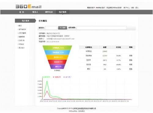 看数据 360Email让EDM更轻松