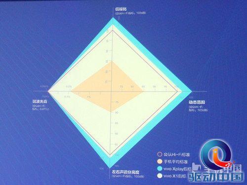 与vivo x1一样,vivo xplay同样采用了cs4398 cs8422双芯片,它拥有媲美