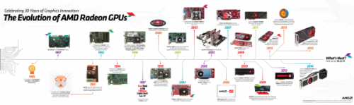 AMD显卡过生日 看图形与游戏走过的30年
