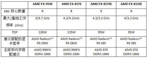 AMD FX-8370处理器创下超频新纪录
