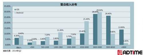 说明: 收入差异.png