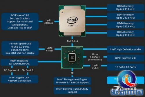 8核i7-5960X&DDR4出击 Intel HSW-E首测