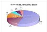 2014-2015中国剃须刀市场研究年度报告