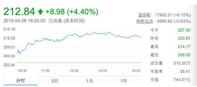 中国新经济计划推动百度领衔中概股暴涨