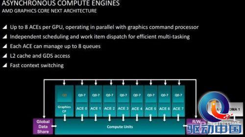 业界快讯;AMD;DirectX 12;Liqui