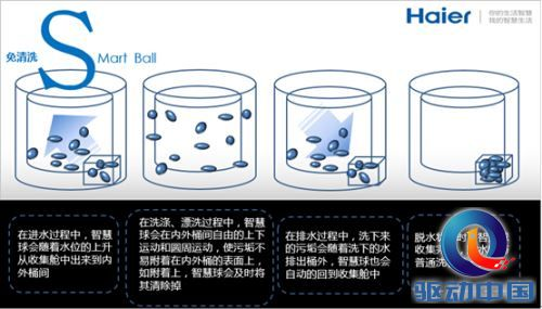 智慧球可以在免清洗洗衣机特殊的结构