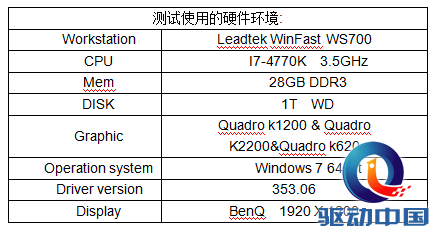 GPU界的小身材大能量--Quadro K1200闪亮登场