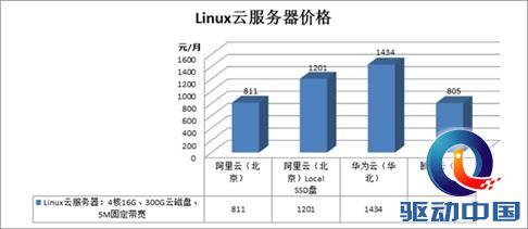 说明: 计算机生成了可选文字:Linux 云 服 务 器 价 格 华 为 { 华 讯 { 上 : 冫 10 里 ( 北 5M 鬲 定 帮 鼕 里 云 北 ssoå