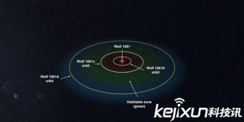 宇宙中的超级地球如何形成?
