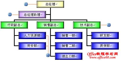 在office中如何使用组织结构图