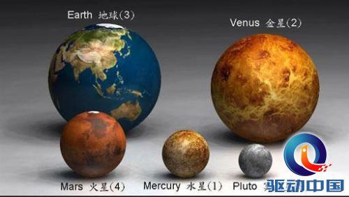 地球,海王星,天王星,土星和木星的大小比较