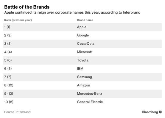 说明: Interbrand发布2016年全球最佳品牌榜单,三星未降反增