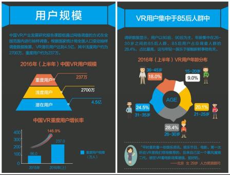 2016半年度VR用户报告:上半年国内潜在用户达4.5亿