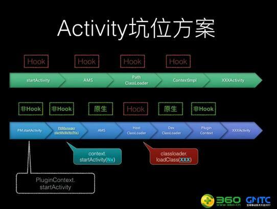 360手机卫士插件化RePlugin宣布开源