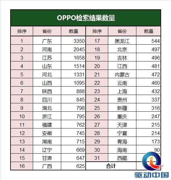 OPPO1