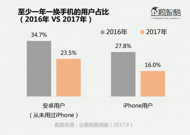 1、企鹅智酷《2017中国手机消费报告》