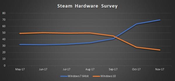 免费+DX12没用!PC玩家主力Win7:份额是Win10 3倍