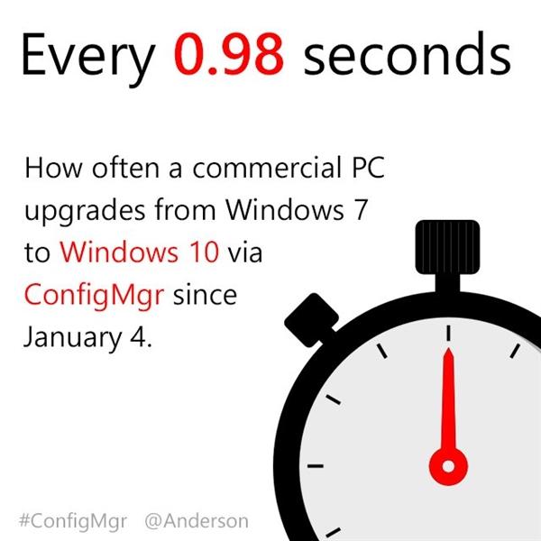 微软再晒新成绩:Win7升级Win10速度加快