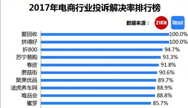 苏宁易购网上客服_投诉解决率达到93.3%苏宁易购再获最佳客服奖_驱动中国