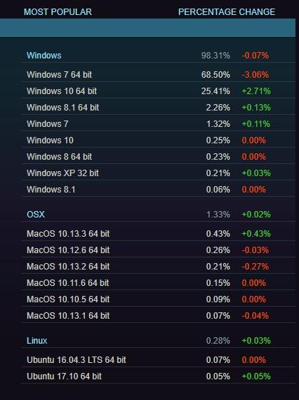 Windows 7依然是第一游戏操作系统!中国玩家立功了