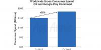 APP Store应用数量比Google Play多85%