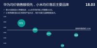数据显示:华为销量蝉联第一,vivo新品X21销售势头强劲