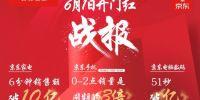 """京东618""""秒杀日""""迎开门红,半日累计下单金额超去年同期全天!"""