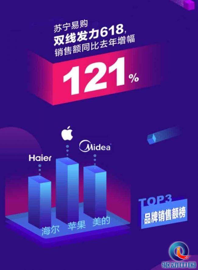 苏宁员工持股计划加持 618大促销售额同比增长121%