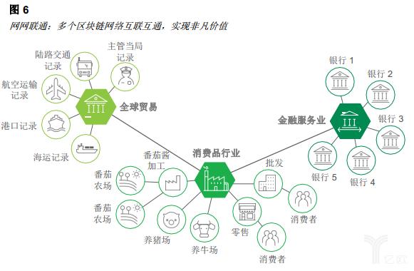 亿欧智库:区块链重塑消费者体验