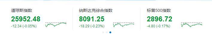 美三大股指微跌 亚马逊股票盘中突破万亿大关