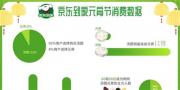 电商平台元宵节大数据:汤圆比元宵更受追捧