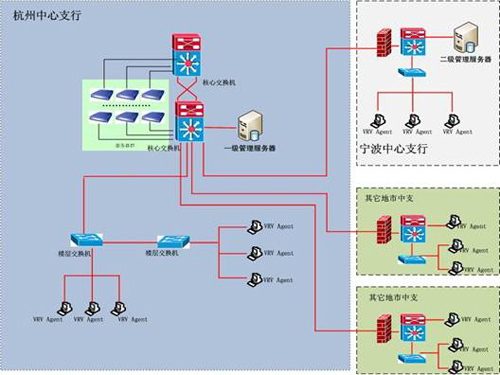 """真正让杭州中心支行实现了客户端信息安全管理从""""事后检查""""前移到""""事图片"""