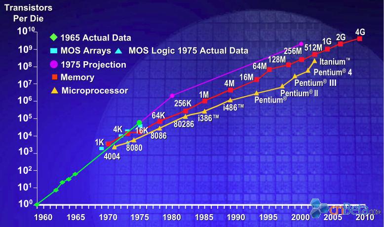 isuppli:摩尔定律2014年到达极限?