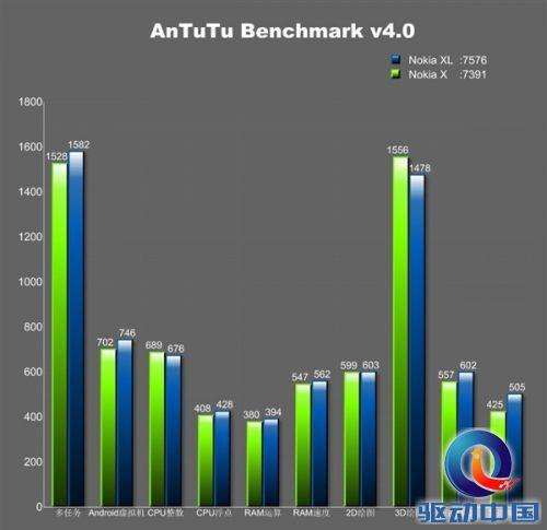诺基亚Android机配置/跑分确认:对得起售价