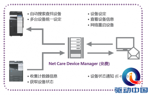 PageScope Net Care Device manager 应用软件功能示意