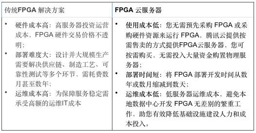 专访腾讯云FPGA团队:FPGA云服务器给产业链带来了哪些价值?
