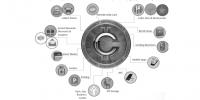 孙中山币(BCS),如何改变现有的商业奖励模式?