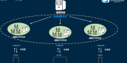 工业数字化转型,推进共享云计算开启个人IDC