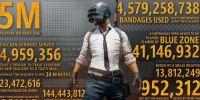 《绝地求生》全球总玩家接近4000万,国服版或于7月7日上线