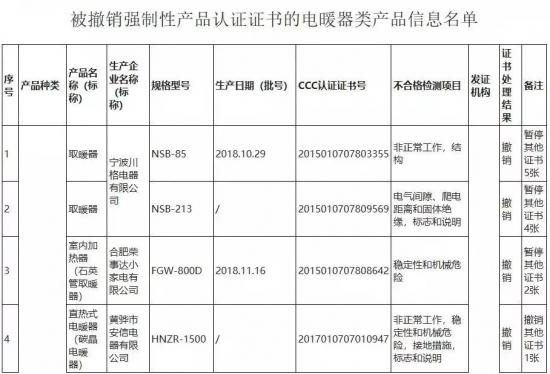 国家认证委撤销不合格电暖器类产品证书,荣事达赫然在列