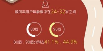 哈啰发布春节出行大数据:90后成搭乘顺风车主力军