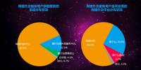 DCCI:美团外卖市场份额占64.1%