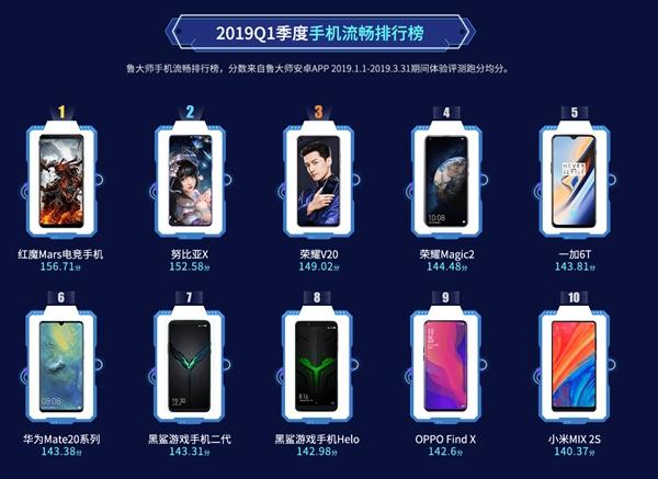 鲁大师发布最新手机流畅、性能排行榜,麒麟980排在第三