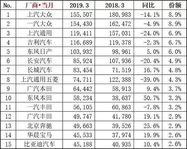 2019年3月汽车销量排行出炉 五菱长安重挫比亚迪长城大涨
