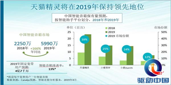 Canalys预测:2019中国智能音箱将达6000万台,阿里继续领跑