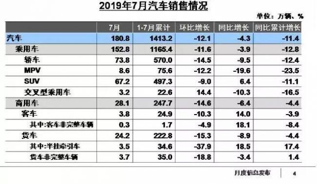 7月份销量跌幅开年来首次低于5%  国内车市将迎来拐点?-阿里汽车