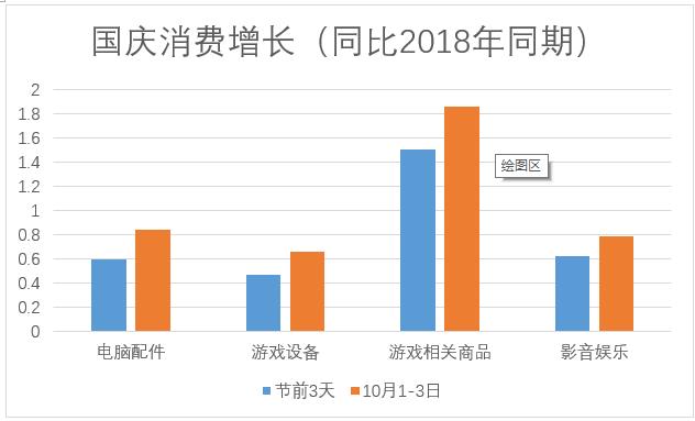 数据分析:国庆演出票务和运动户外增长最快