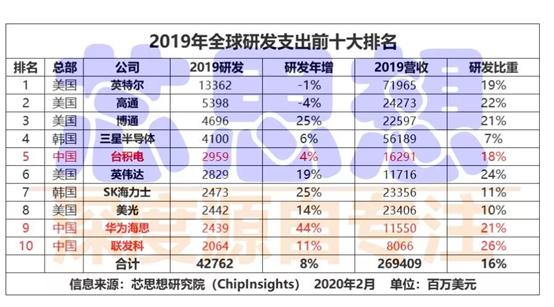 """OPPO Reno 3賣不好要""""甩鍋""""聯發科?"""